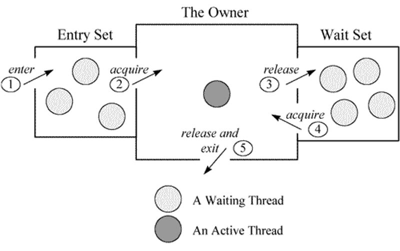A Java Monitor.png