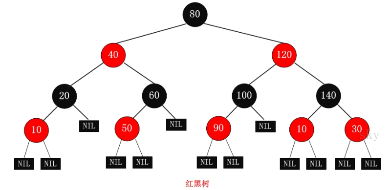 hashmap-红黑树结构.png