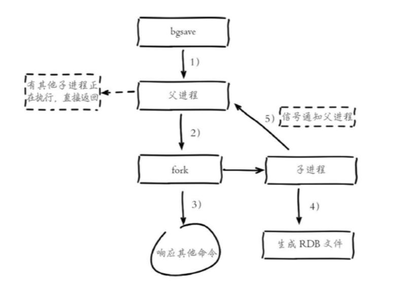 bgsave持久化存储实现原理.png