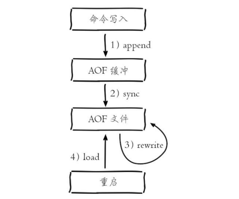 AOF持久化存储实现原理.png